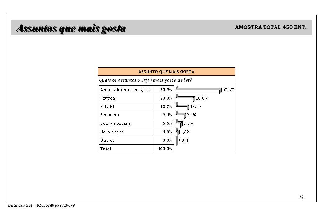 Data Control – 92056240 e 99710699 9 Assuntos que mais gosta AMOSTRA TOTAL 450 ENT.