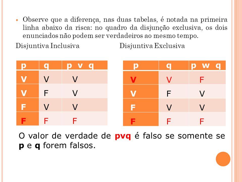 Observe que a diferença, nas duas tabelas, é notada na primeira linha abaixo da risca: no quadro da disjunção exclusiva, os dois enunciados não podem