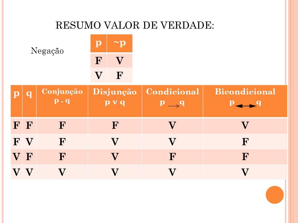 RESUMO VALOR DE VERDADE: Negação p~p FV VF pq Conjunção p. q Disjunção p v q Condicional p q Bicondicional p q FFFFVV FVFVVF VFFVFF VVVVVV