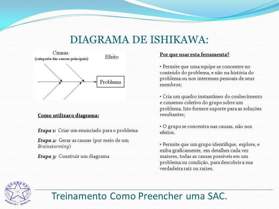 Treinamento Como Preencher uma SAC. DIAGRAMA DE ISHIKAWA: Por que usar esta ferramenta? Permite que uma equipe se concentre no conteúdo do problema, e