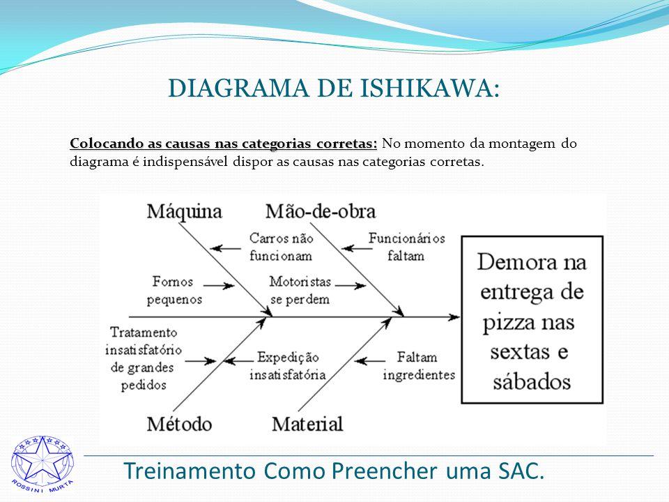 Treinamento Como Preencher uma SAC. DIAGRAMA DE ISHIKAWA: Colocando as causas nas categorias corretas: Colocando as causas nas categorias corretas: No