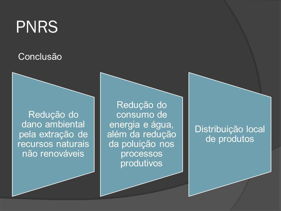 PNRS Conclusão Redução do dano ambiental pela extração de recursos naturais não renováveis Redução do consumo de energia e água, além da redução da po