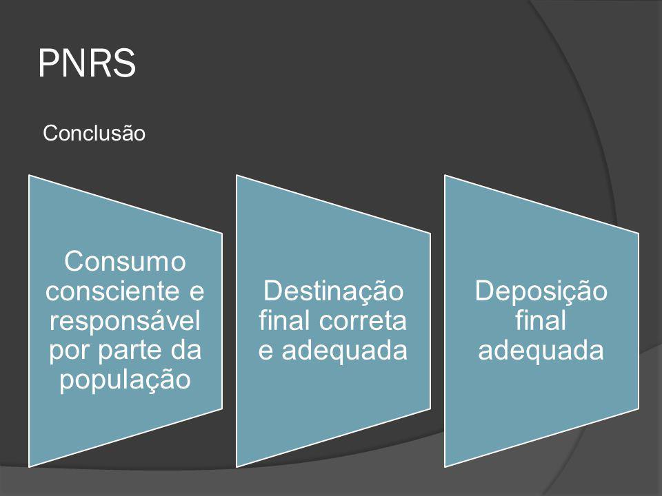 PNRS Conclusão Consumo consciente e responsável por parte da população Destinação final correta e adequada Deposição final adequada