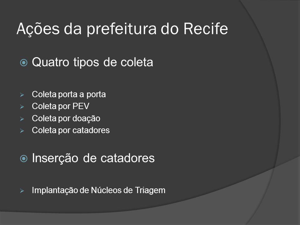 Ações da prefeitura do Recife  Quatro tipos de coleta  Coleta porta a porta  Coleta por PEV  Coleta por doação  Coleta por catadores  Inserção d