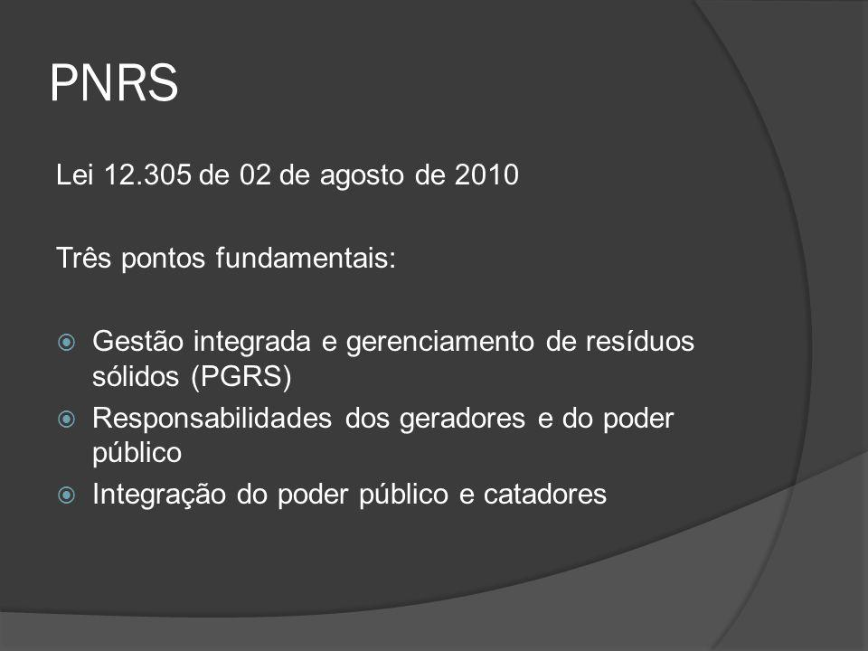 PNRS Lei 12.305 de 02 de agosto de 2010 Três pontos fundamentais:  Gestão integrada e gerenciamento de resíduos sólidos (PGRS)  Responsabilidades do