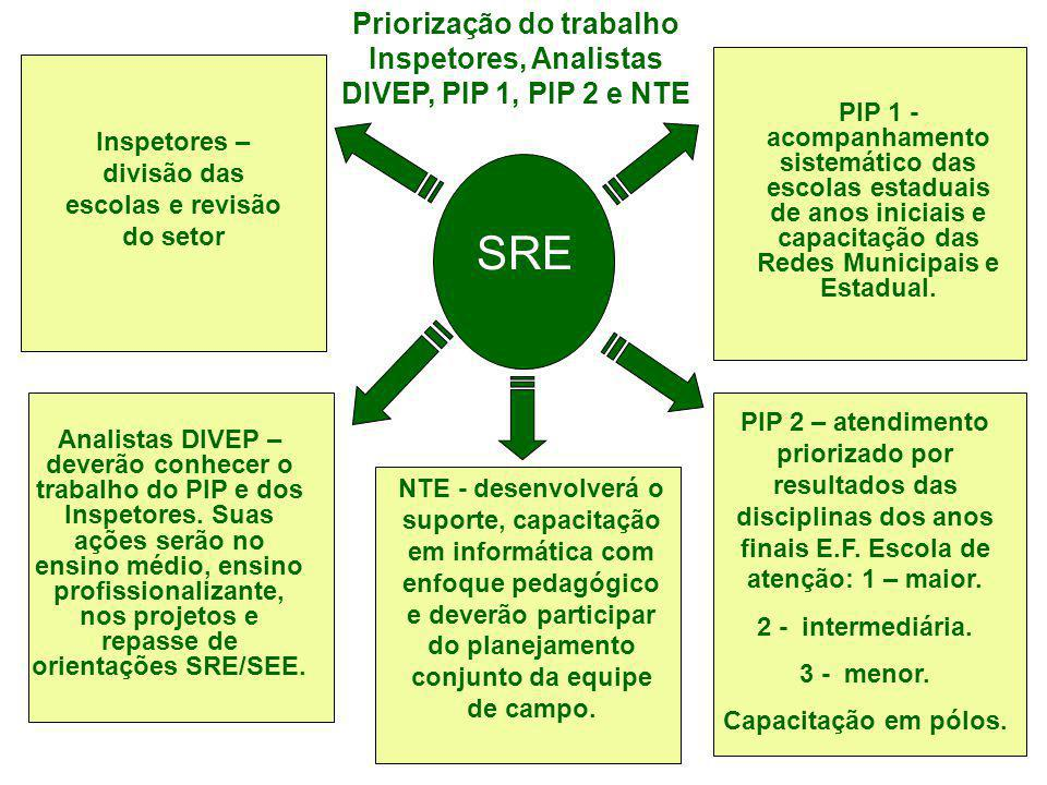 SRE Priorização do trabalho Inspetores, Analistas DIVEP, PIP 1, PIP 2 e NTE Inspetores – divisão das escolas e revisão do setor PIP 1 - acompanhamento