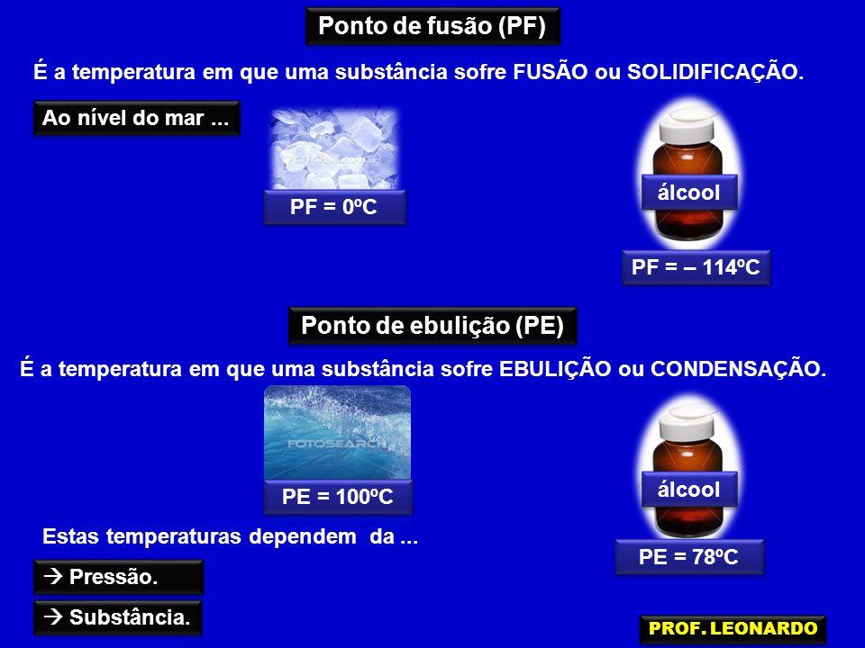 Ponto de fusão (PF) Ponto de ebulição (PE) É a temperatura em que uma substância sofre FUSÃO ou SOLIDIFICAÇÃO. É a temperatura em que uma substância s