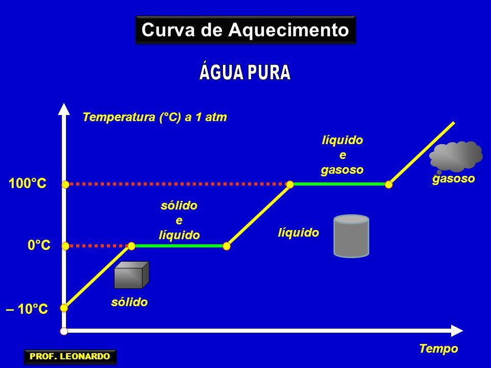 Temperatura (°C) a 1 atm Tempo sólido e líquido e gasoso 0°C 100°C líquido – 10°C Curva de Aquecimento PROF. LEONARDO