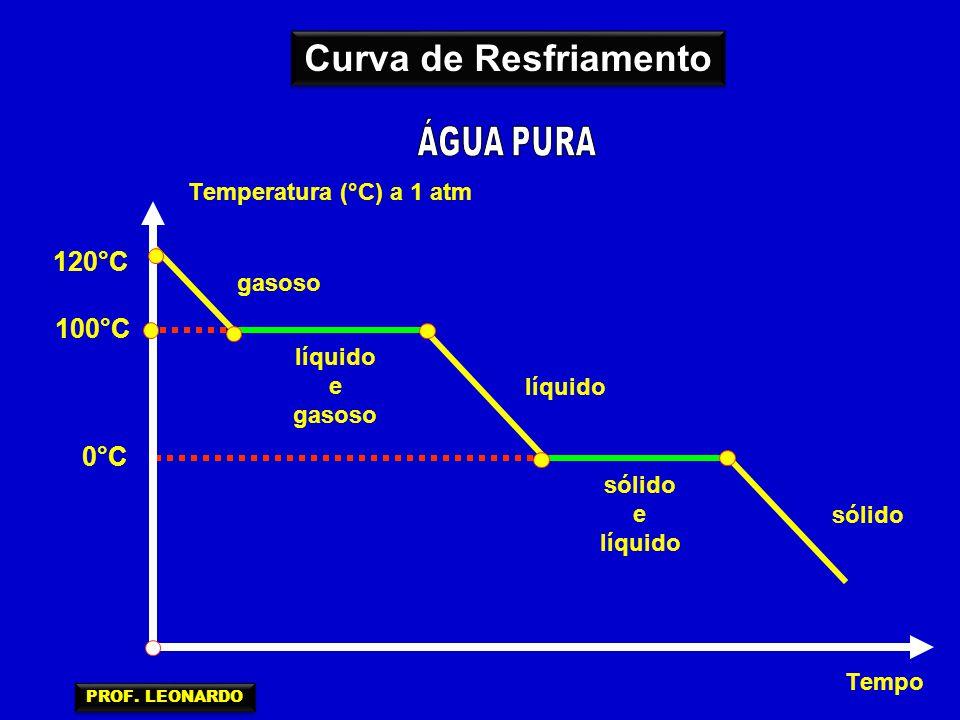 01) Observando o gráfico abaixo, que mostra as mudanças de estado da substância pura chumbo quando submetida a aquecimento, indique: temperatura (°C) tempo (min) 1620 328 10203550 a) A temperatura de fusão (TF).