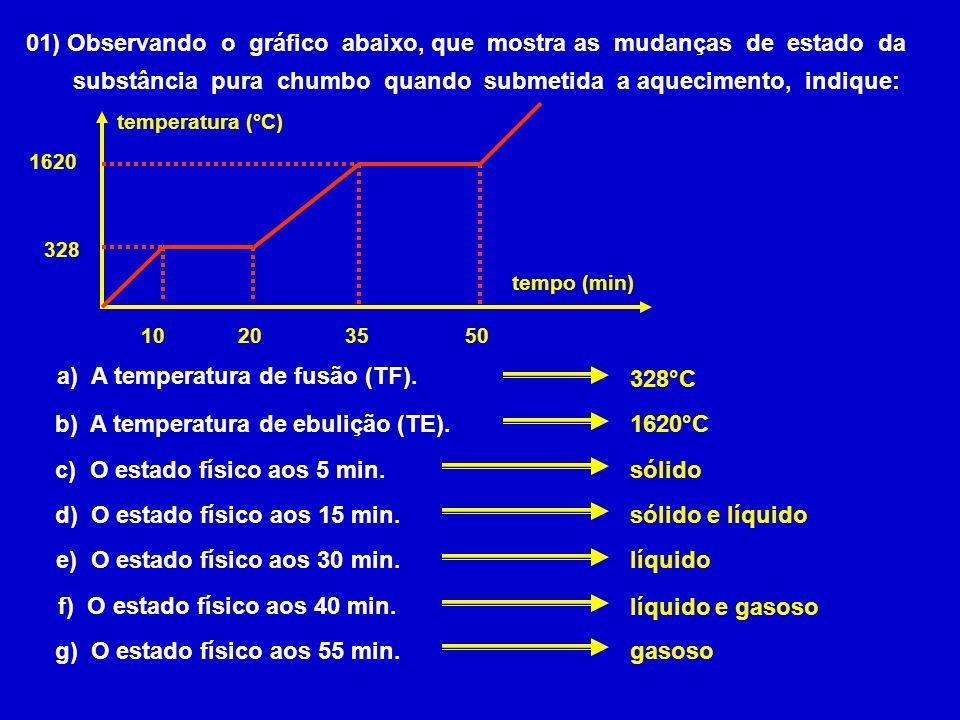 01) Observando o gráfico abaixo, que mostra as mudanças de estado da substância pura chumbo quando submetida a aquecimento, indique: temperatura (°C)