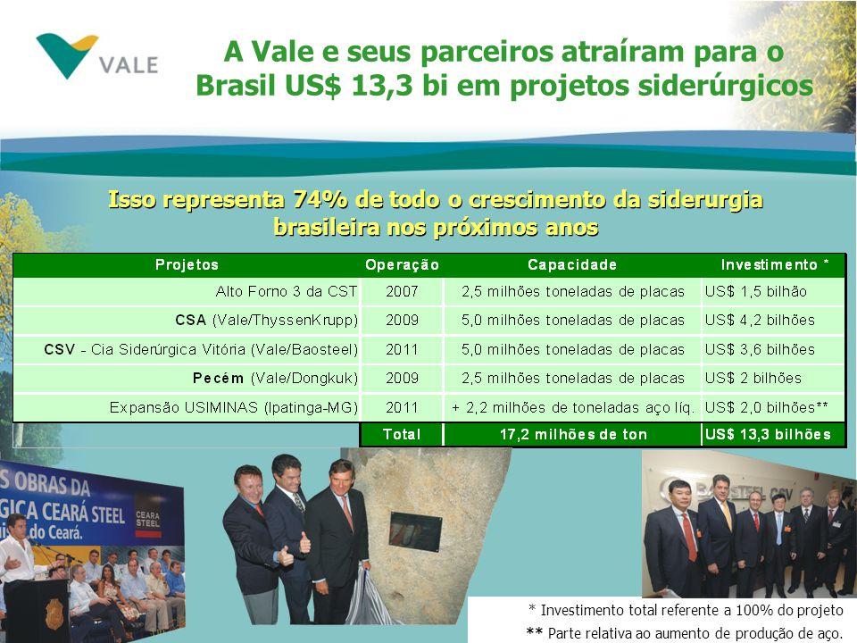 * Investimento total referente a 100% do projeto ** Parte relativa ao aumento de produção de aço. A Vale e seus parceiros atraíram para o Brasil US$ 1