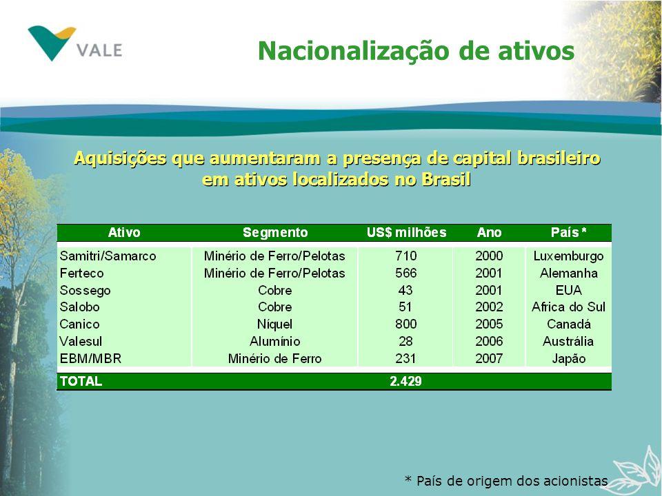 Nacionalização de ativos * País de origem dos acionistas Aquisições que aumentaram a presença de capital brasileiro em ativos localizados no Brasil Aq