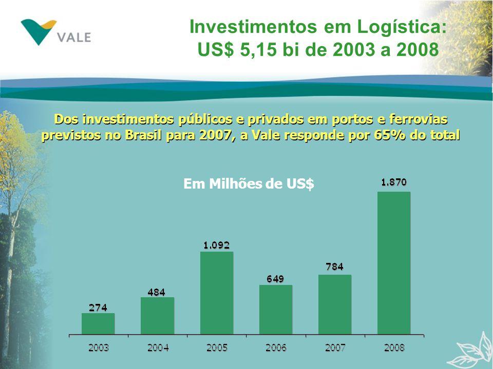 Investimentos em Logística: US$ 5,15 bi de 2003 a 2008 Em Milhões de US$ Dos investimentos públicos e privados em portos e ferrovias previstos no Brasil para 2007, a Vale responde por 65% do total