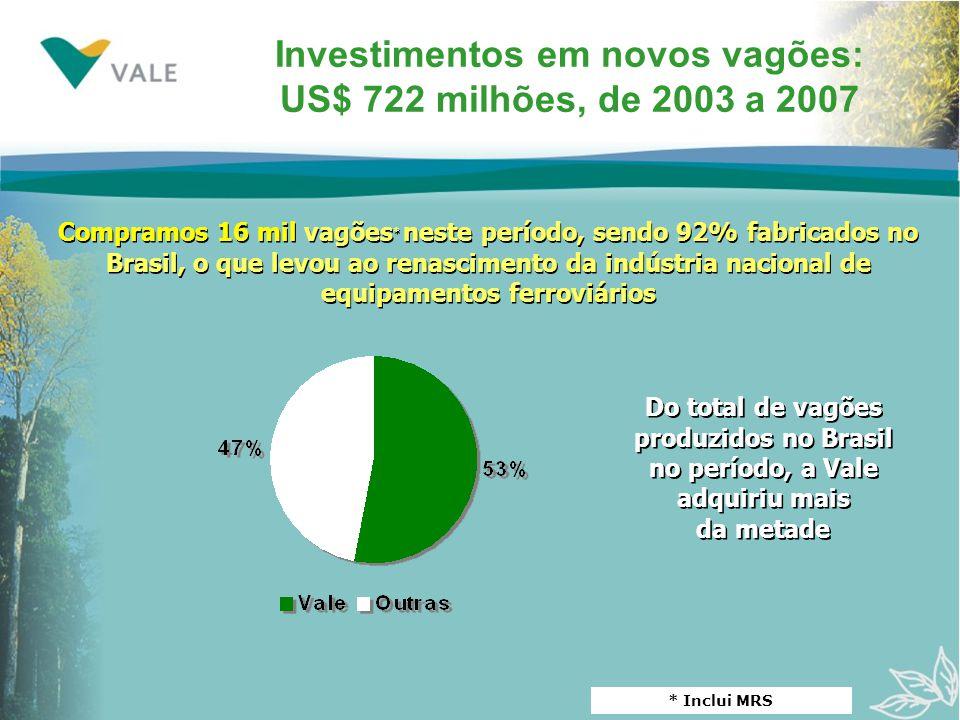 Investimentos em novos vagões: US$ 722 milhões, de 2003 a 2007 Do total de vagões produzidos no Brasil no período, a Vale adquiriu mais da metade Do total de vagões produzidos no Brasil no período, a Vale adquiriu mais da metade Compramos 16 mil vagões * neste período, sendo 92% fabricados no Brasil, o que levou ao renascimento da indústria nacional de equipamentos ferroviários * Inclui MRS