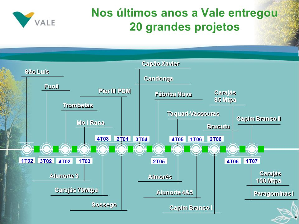 Nos últimos anos a Vale entregou 20 grandes projetos. 3T02 4T02 1T03 4T03 2T04 3T04 2T05 4T05 1T06 2T06 4T06 1T07 Fábrica Nova Sossego Aimorés Capim B