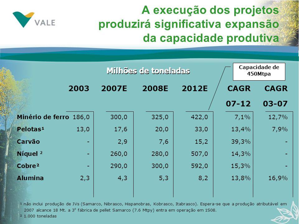 20032007E2008E2012ECAGRCAGR 07-1203-07 Minério de ferro186,0300,0325,0422,07,1%12,7% Pelotas¹ 13,017,620,033,013,4%7,9% Carvão-2,97,615,239,3%- Níquel