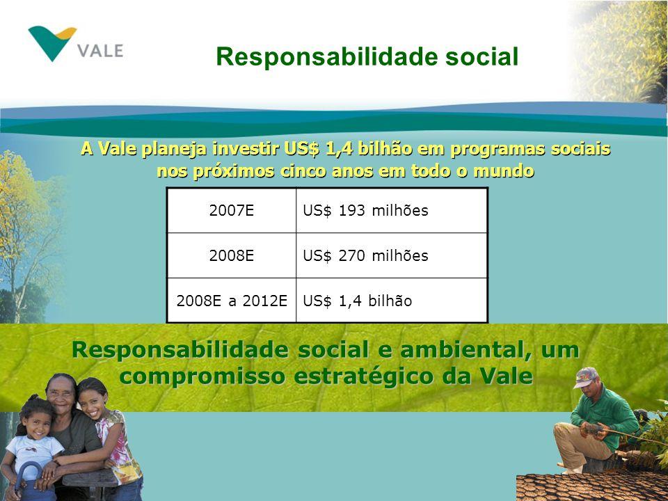 Responsabilidade social 2007EUS$ 193 milhões 2008EUS$ 270 milhões 2008E a 2012EUS$ 1,4 bilhão Responsabilidade social e ambiental, um compromisso estratégico da Vale A Vale planeja investir US$ 1,4 bilhão em programas sociais nos próximos cinco anos em todo o mundo A Vale planeja investir US$ 1,4 bilhão em programas sociais nos próximos cinco anos em todo o mundo