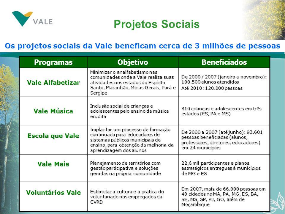 Projetos Sociais ProgramasObjetivoBeneficiados Vale Alfabetizar Minimizar o analfabetismo nas comunidades onde a Vale realiza suas atividades nos esta