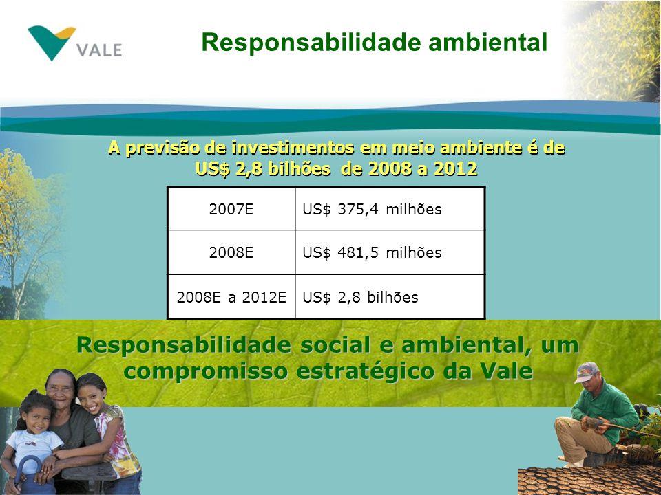 Responsabilidade ambiental 2007EUS$ 375,4 milhões 2008EUS$ 481,5 milhões 2008E a 2012EUS$ 2,8 bilhões Responsabilidade social e ambiental, um compromisso estratégico da Vale A previsão de investimentos em meio ambiente é de US$ 2,8 bilhões de 2008 a 2012 A previsão de investimentos em meio ambiente é de US$ 2,8 bilhões de 2008 a 2012