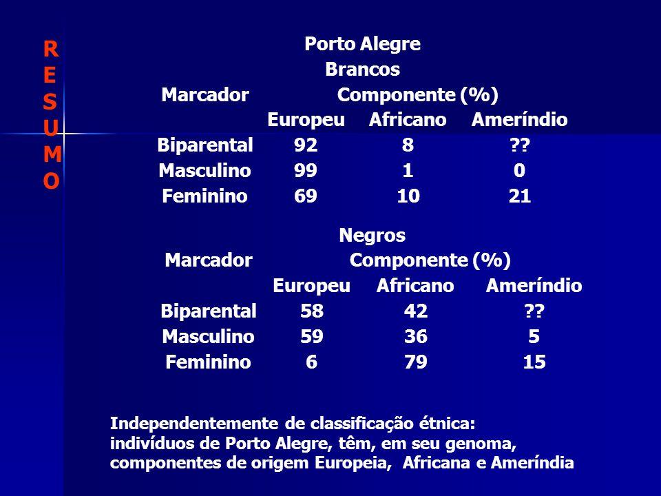 Porto Alegre Brancos MarcadorComponente (%) EuropeuAfricanoAmeríndio Biparental928?? Masculino9910 Feminino691021 Negros MarcadorComponente (%) Europe