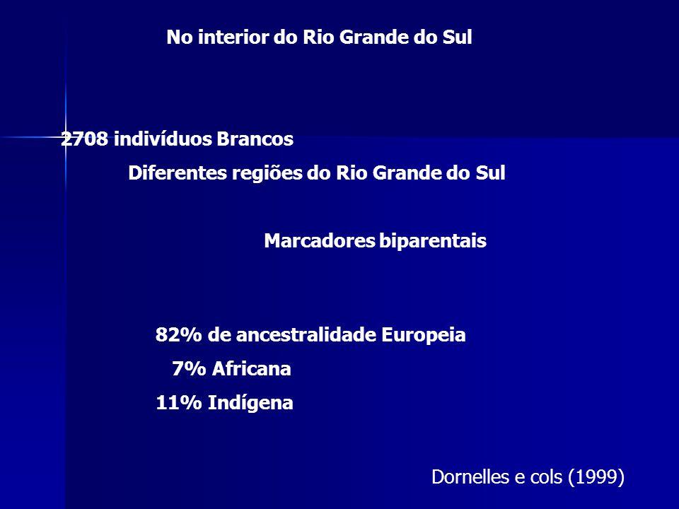 No interior do Rio Grande do Sul Dornelles e cols (1999) 2708 indivíduos Brancos Diferentes regiões do Rio Grande do Sul Marcadores biparentais 82% de ancestralidade Europeia 7% Africana 11% Indígena