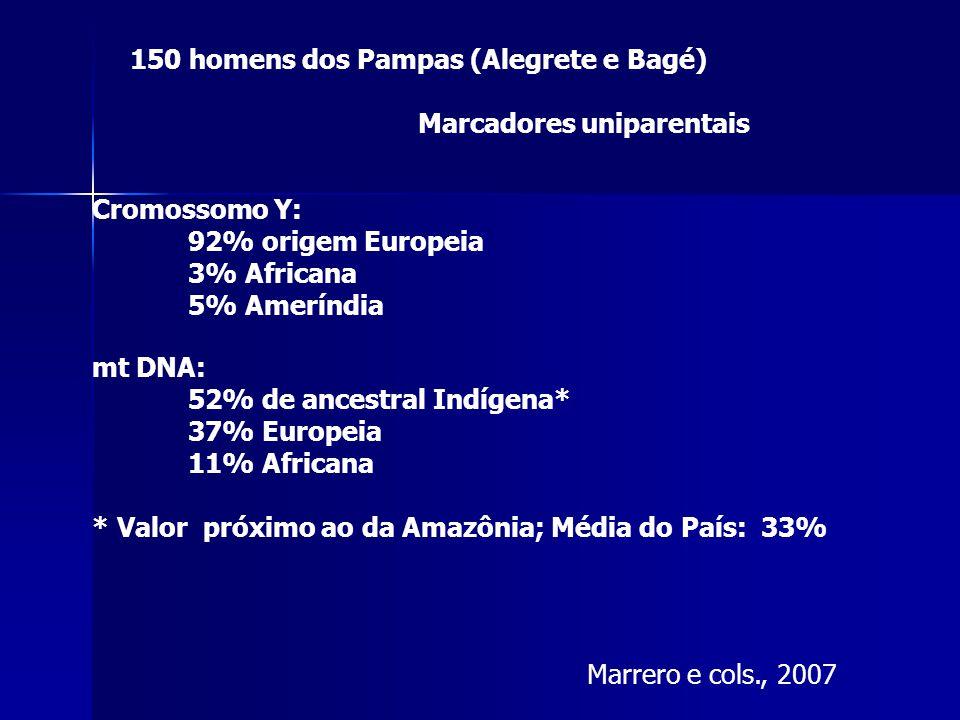 150 homens dos Pampas (Alegrete e Bagé) Marcadores uniparentais Cromossomo Y: 92% origem Europeia 3% Africana 5% Ameríndia mt DNA: 52% de ancestral Indígena* 37% Europeia 11% Africana * Valor próximo ao da Amazônia; Média do País: 33% Marrero e cols., 2007