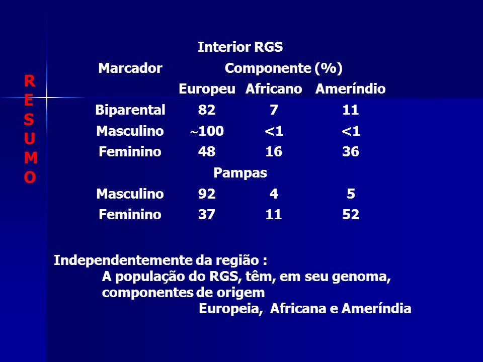 RESUMORESUMO Interior RGS MarcadorComponente (%) EuropeuAfricanoAmeríndio Biparental82711 Masculino  100 <1 Feminino481636 Pampas Masculino9245 Feminino371152 Independentemente da região : A população do RGS, têm, em seu genoma, componentes de origem Europeia, Africana e Ameríndia