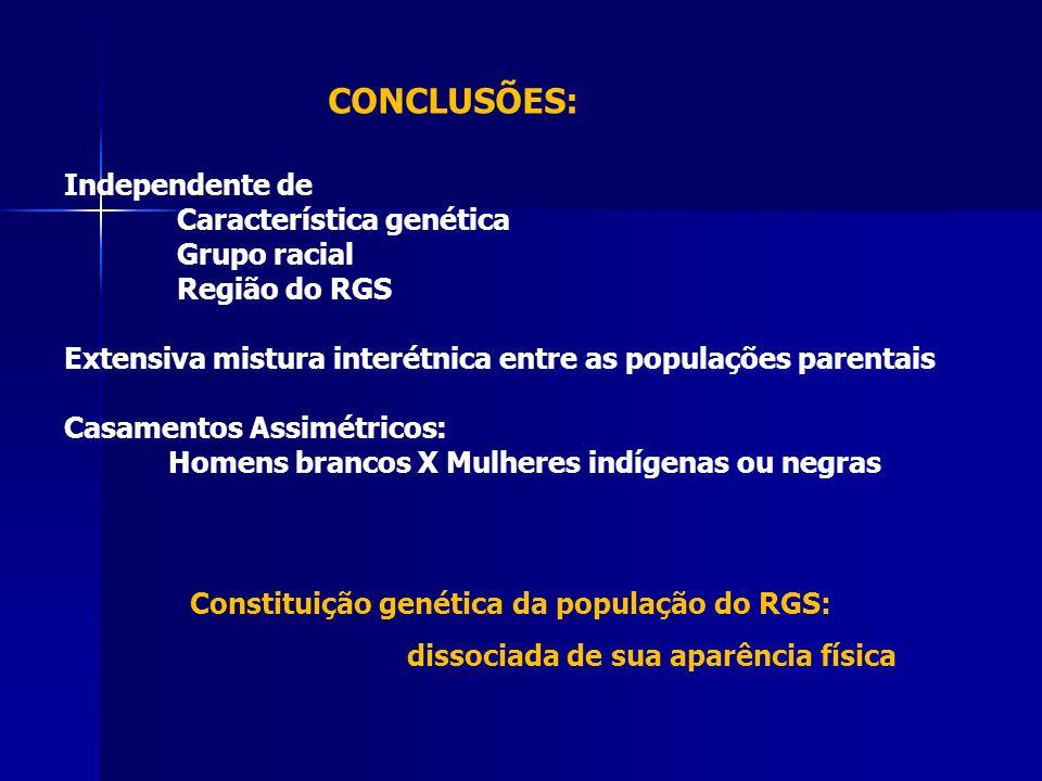 Independente de Característica genética Grupo racial Região do RGS Extensiva mistura interétnica entre as populações parentais Casamentos Assimétricos: Homens brancos X Mulheres indígenas ou negras Constituição genética da população do RGS: dissociada de sua aparência física CONCLUSÕES: