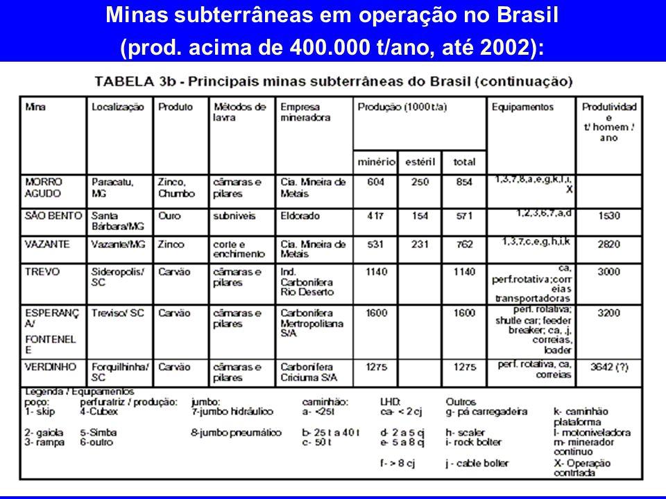 Minas subterrâneas em operação no Brasil (prod. acima de 400.000 t/ano, até 2002):