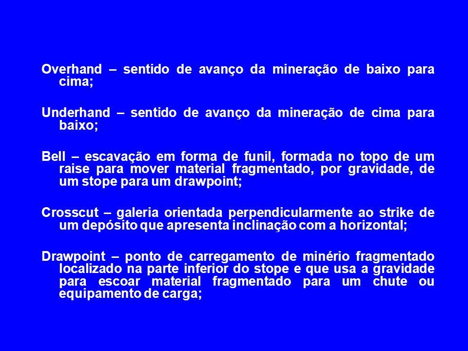 Overhand – sentido de avanço da mineração de baixo para cima; Underhand – sentido de avanço da mineração de cima para baixo; Bell – escavação em forma