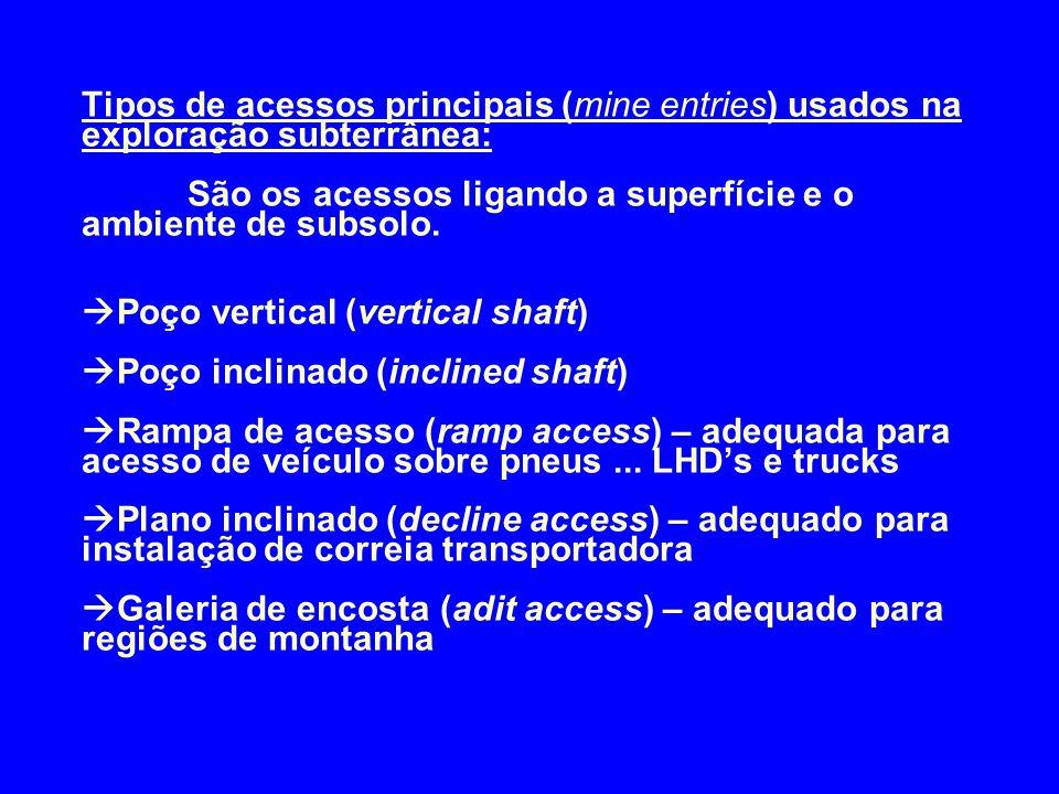 Tipos de acessos principais (mine entries) usados na exploração subterrânea: São os acessos ligando a superfície e o ambiente de subsolo.  Poço verti