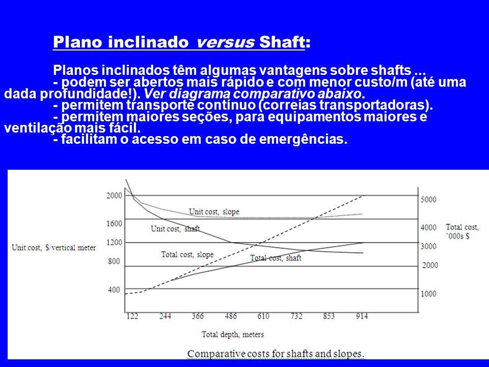 Plano inclinado versus Shaft: Planos inclinados têm algumas vantagens sobre shafts... - podem ser abertos mais rápido e com menor custo/m (até uma dad