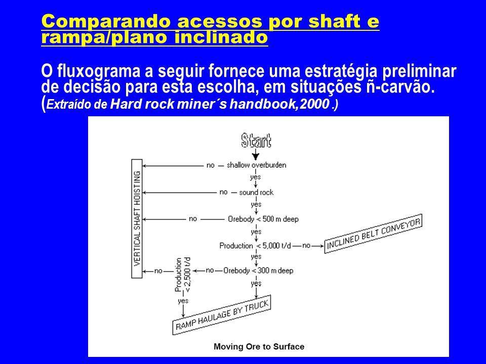 Comparando acessos por shaft e rampa/plano inclinado O fluxograma a seguir fornece uma estratégia preliminar de decisão para esta escolha, em situaçõe