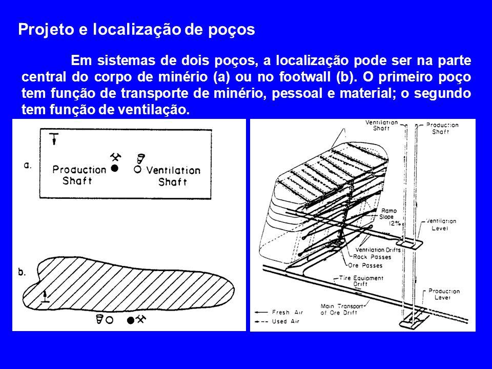Projeto e localização de poços Em sistemas de dois poços, a localização pode ser na parte central do corpo de minério (a) ou no footwall (b). O primei
