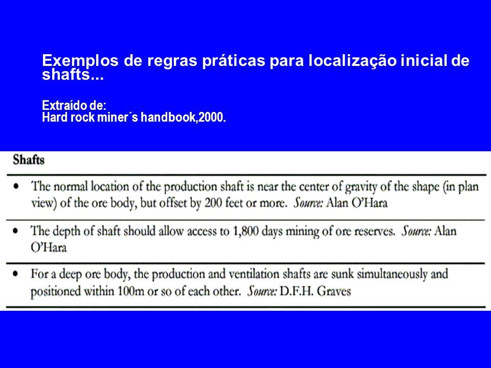 Exemplos de regras práticas para localização inicial de shafts... Extraído de: Hard rock miner´s handbook,2000.