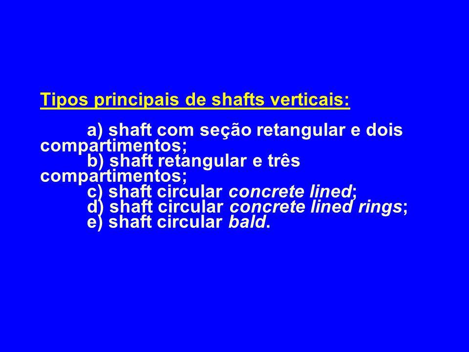 Tipos principais de shafts verticais: a) shaft com seção retangular e dois compartimentos; b) shaft retangular e três compartimentos; c) shaft circula