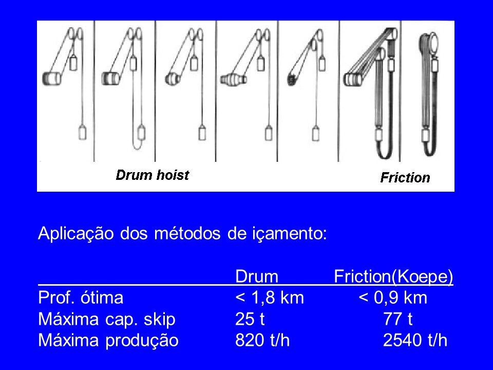 Aplicação dos métodos de içamento: DrumFriction(Koepe) Prof. ótima < 1,8 km < 0,9 km Máxima cap. skip25 t 77 t Máxima produção820 t/h2540 t/h