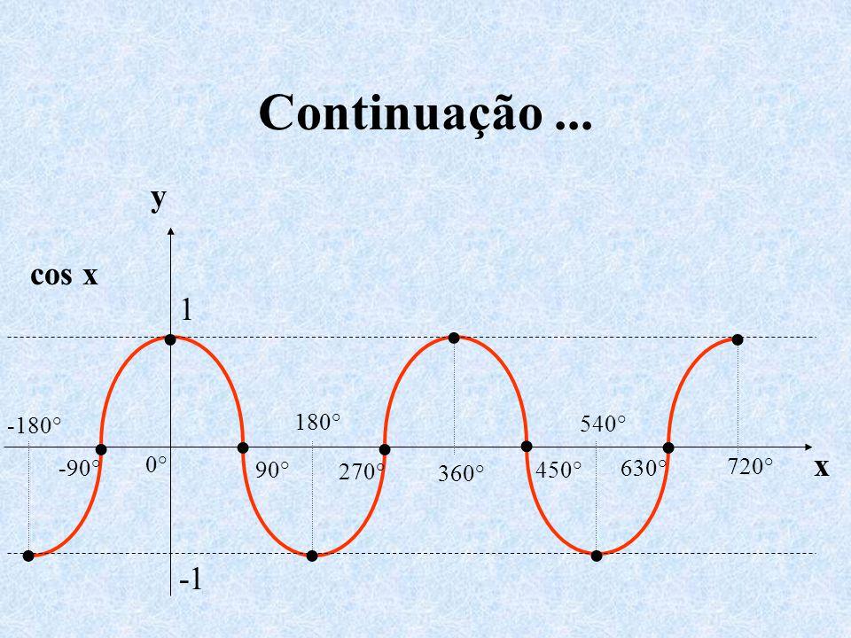 Continuação... cos x y x 0° 540° 720° 450° 630° 360° 270° 180° -180° -90° 90° 1