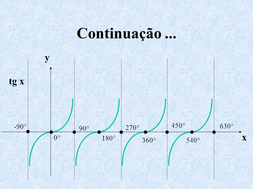 Continuação... tg x y x 0° 360° -90° 90° 180° 270° 450° 540° 630°