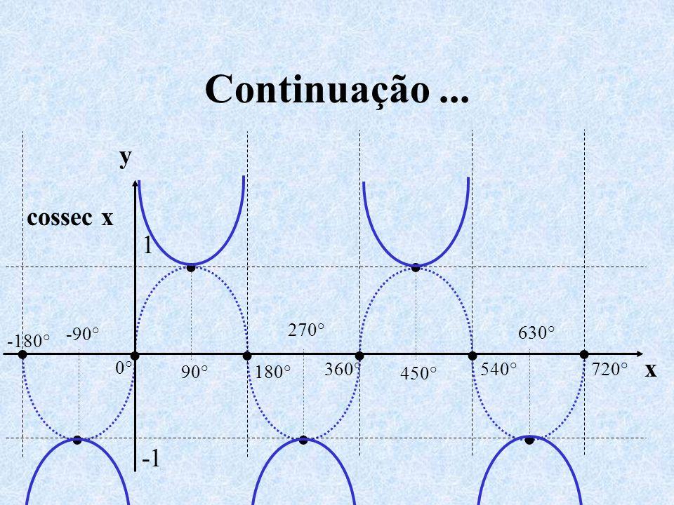 Continuação... y x 0° 540°720° 450° 630° 360° 270° 180° -180° -90° 90° 1 cossec x