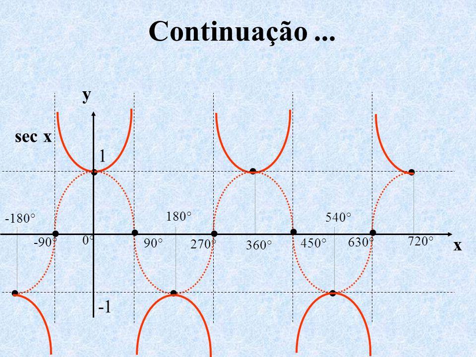 Continuação... 0° 540° 720° 450° 630° 360° 270° 180° -180° -90° 90° sec x y x 1