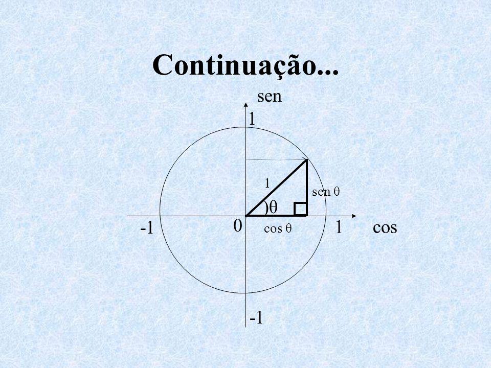 Continuação... )θ 1 cos sen 1 0 sen θ cos θ 1