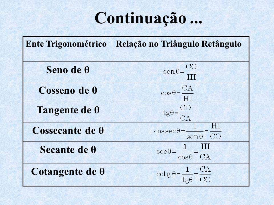 Continuação... Cotangente de θ Secante de θ Cossecante de θ Tangente de θ Cosseno de θ Seno de θ Relação no Triângulo RetânguloEnte Trigonométrico