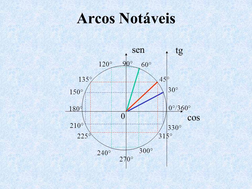 Continuação... cotg x y x 0° 360° 90° 180° 270° 450° 540° 630° 720°