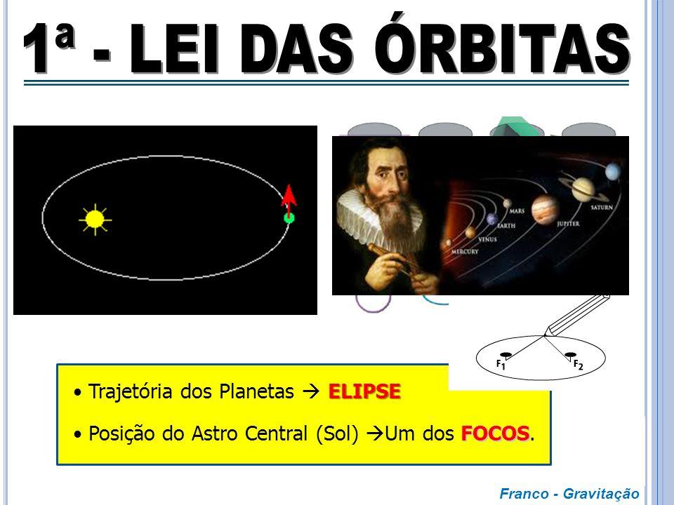  Obra de 1609 que contém a 1ª e 2ª Leis;  Baseia-se nos dados astronômicos precisos de Tycho Brahe;  Resultado de mais de 10 anos de observação do