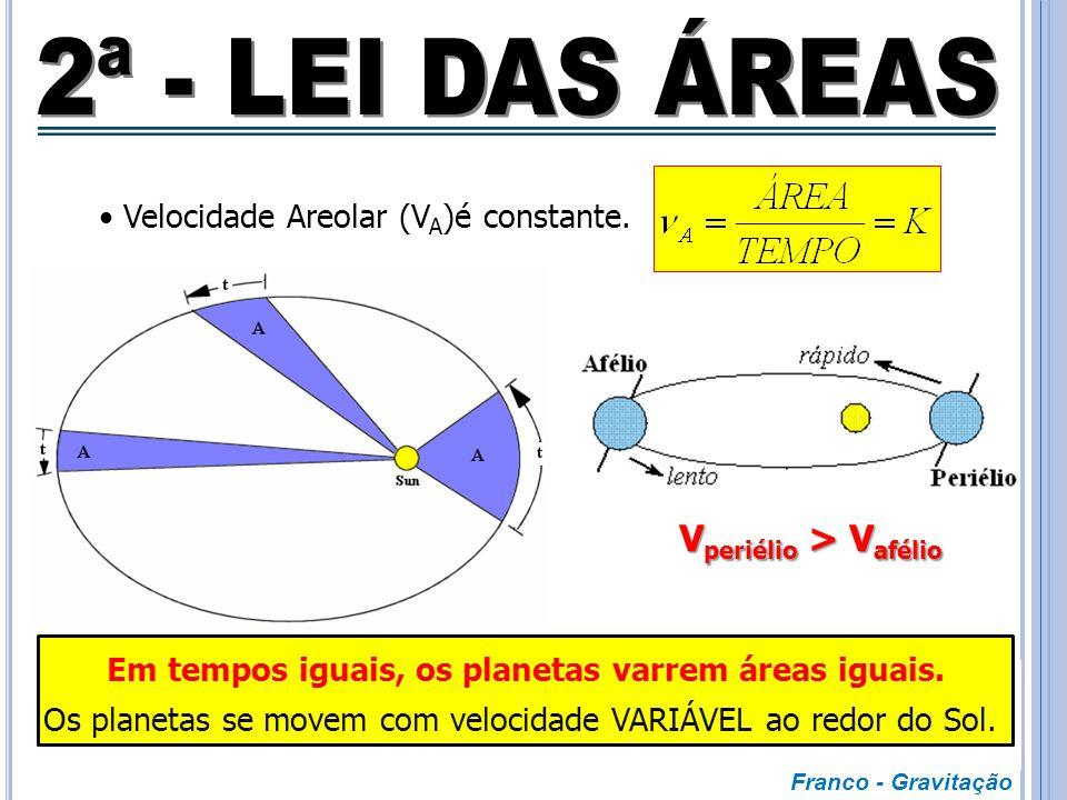 ELIPSE Trajetória dos Planetas  ELIPSE FOCOS Posição do Astro Central (Sol)  Um dos FOCOS. Franco - Gravitação