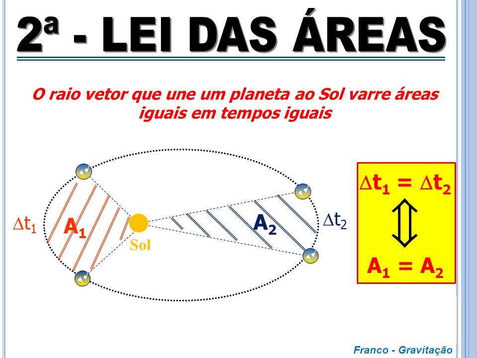 Velocidade Areolar (V A )é constante. V periélio > V afélio Os planetas se movem com velocidade VARIÁVEL ao redor do Sol. Em tempos iguais, os planeta