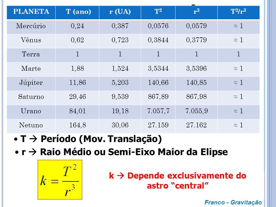 O raio vetor que une um planeta ao Sol varre áreas iguais em tempos iguais A2A2 A1A1 t1t1 t2t2 Sol Franco - Gravitação  t 1 =  t 2 A 1 = A 2