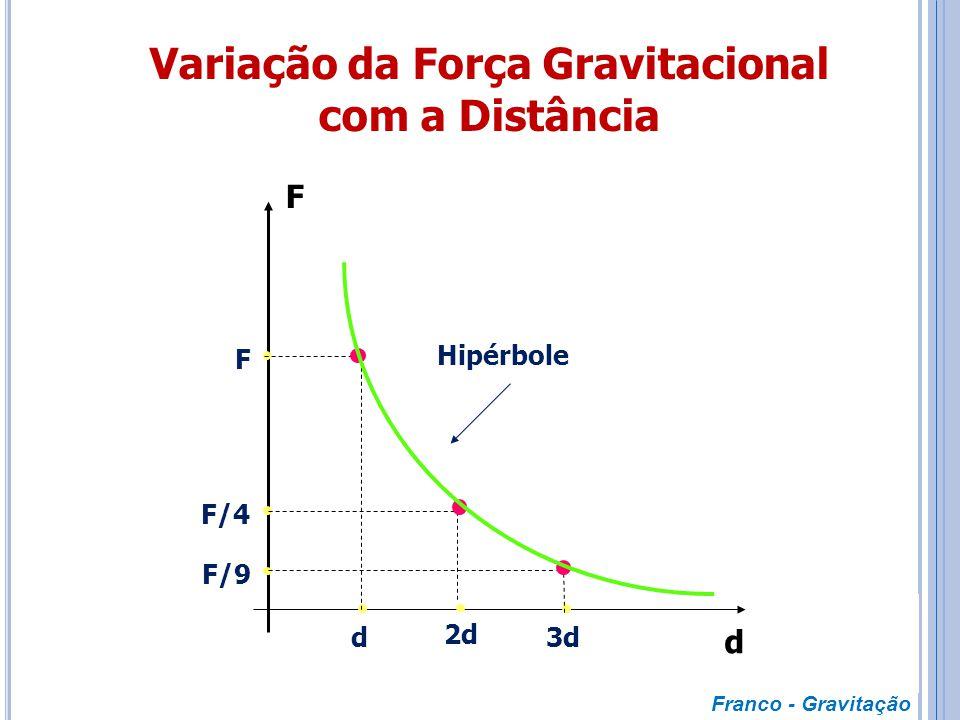  Dois corpos se atraem com uma força gravitacional que é proporcional ao produto de suas massas e inversamente proporcional ao quadrado da distância