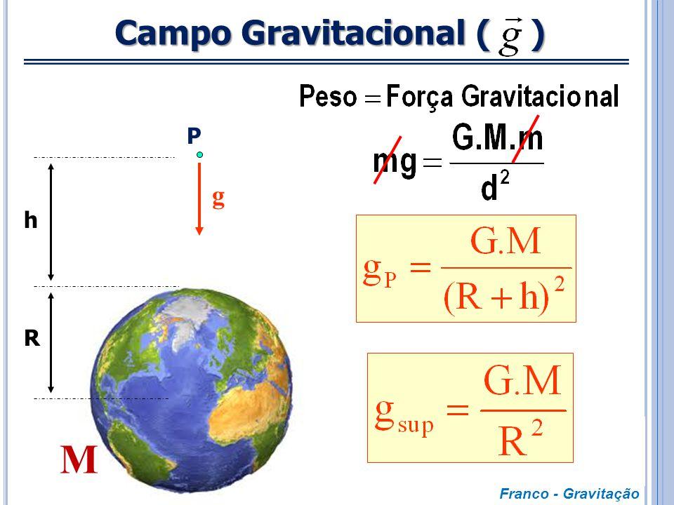 Variação da Força Gravitacional com a Distância F d F F/4 F/9 d 2d 3d Hipérbole Franco - Gravitação